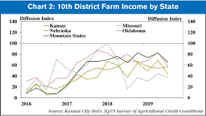 Kc Fed Ongoing Uncertainty Contributes To Weak Farm