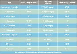 Sleep Facts Sleeperific Childrens Sleep Consulting