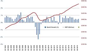 Uk Economic Growth Charts Uk Economy Growth 2016 Best Description About Economy
