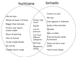 Venn Diagram Comparing Tornadoes And Hurricanes 4th Grade Ch 7 Lesson 2 What Are Tornadoes
