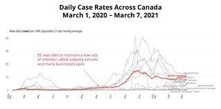Updated throughout the day on monday, march 29. Covid 19 Modelling Shows Bc Must Bend Curve Further Despite Easing Outdoor Restrictions News