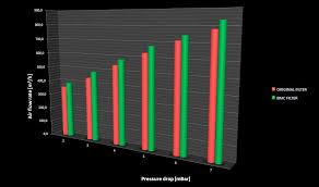 Car Air Filter Comparison Chart Car Filters Fb913 20