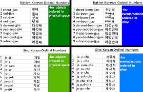 Korean Number Chart Study Korean Together Ordinal Numbers Chart