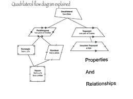 Venn Diagram Of Quadrilaterals Flow Chart Diagram Of Quadrilateral Shapes Great Installation Of