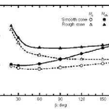 PDF) Determination of Plastic limit of soil using modified methods