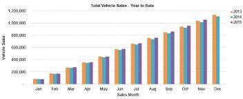 new car releases november 2014New Car Sales Top 1 Million in November  Bendix Brakes