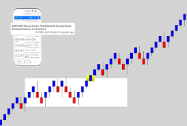 Renko Chart Vs Candlestick The Best Price Action Based Renko Indicator Ever Made Mt4 Wow