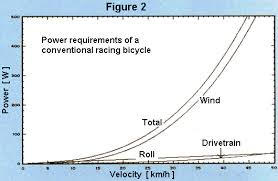 Bike Speed Chart How Much Resistance Comes From Each Part Of A Bicycle