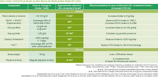 Ldl Cholesterol Chart Lowering Cholesterol Flora Proactiv