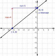 writing the equation of a line learning