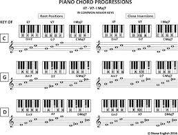 Piano Chord Progressions Ii7 V7 I Maj7 In Common Major Keys
