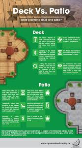 Deck Vs Patio Infographics By Signature Landscaping Visual Ly