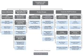 Organizational Structure Of Samsung Electronics Research