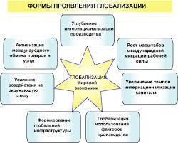 Реферат Глобализация как общемировой процесс com  Рисунок 4 Формы проявления глобализации