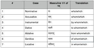 Lesson 14 The Sanskrit Language Guided Sanskrit Lessons