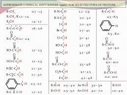 Nmr Reading Chart Nuclear Magnetic Resonance Spectroscopy