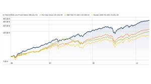 5 Charts Show How Index Investing Is Beating Stock Picking