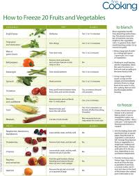 Printable Fruit And Vegetable Storage Chart This Helpful Chart Details How To Freeze 20 Fruits And