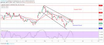 Cgc Chart Canopy Growth Corporation Cgc Price Analysis June 17