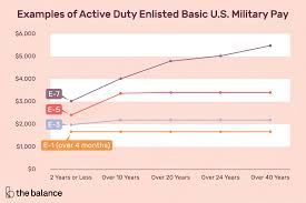 Military Pay Chart 2018 Enlisted Army Active Duty Enlisted Basic Military Pay Charts 2019