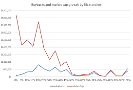 Share Buybacks Are Corporate Suicide Insead Knowledge