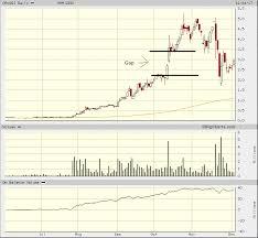 Ggi Stock Chart Rocket Ship Landing Ron Struthers Seeking Alpha