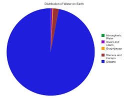Pie Chart Of Freshwater And Saltwater Salt Water Fresh Water Ground Water Lessons Tes Teach