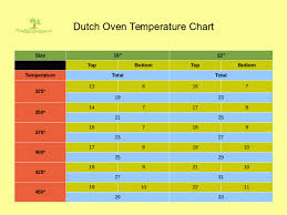 Dutch Oven Temp Chart Dutch Oven Temperature Chart Adaptablesuviving Com