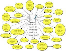 descriptive writing essay lesson plan composition writing ppt the stringer fascinates a message to us that teenagers will only get basic if we each other enough to take care by u our environment the most and
