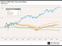 Investing And Planning With Inflation Ahead