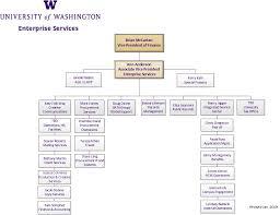 Lean Organization Chart Organizational Chart Uw Finance