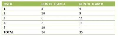 Cricket Score Sheet 20 Overs Excel How Is Run Rate Calculated In Cricket Quora