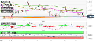 Us To Aud Chart Aud Usd Technical Analysis Risks Breaking Below Multi Month