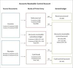 Account Receivable Process Flow Chart Ppt Accounts Receivable Control Account General Ledger