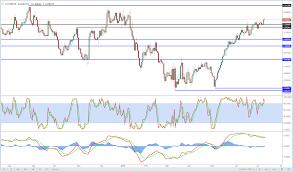 Eur Gbp Is The Rally Stalling Marketpulsemarketpulse