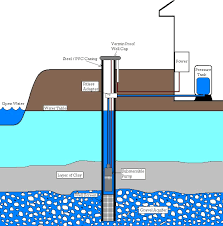 hydrofracking water well.  Well Schmatic Of Private Water Well With Hydrofracking Water Well Y