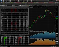 Esignal Charting Esignal Trading System The Best Trading In World