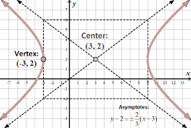 we can see from the equation of the asymptotes that the center of the hyperbola is left 3 2 right graph this center and also graph the vertex that is