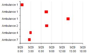 Easier Gantt Chart For Repeated Tasks Peltier Tech Blog