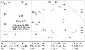 D60 Chart Analysis Shastiamsa Culmination Shubham Alock