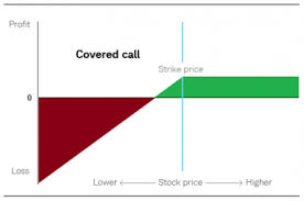 2 04 What Is Stock Anyway Investing Basics Chart Managing Covered Calls Charles Schwab