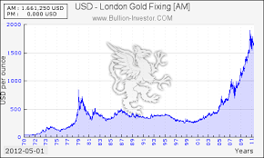 Gold Price Chart Coininvest Com
