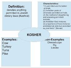Frayer Definition Frayer Model By Kdaley Infogram