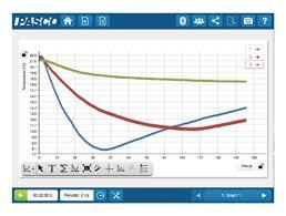 Wireless Temperature Sensor Ps 3201 Products Pasco