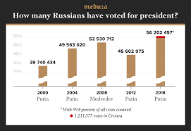 presidential elecion results the results of russias 2018 presidential election putins record