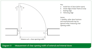 1 1measurement of clear opening width of external and internal doors
