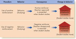 reinforcement theory psych work attitudes and job  positive and negative reinforcement