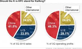 Kfc Chart Kfc Owner Yum Brands Hits It Big In China The Buzz Jan