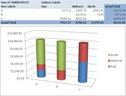 Chart On Pivot Table Excel Pivot Chart How To Display Pivot Tables In Chart Form