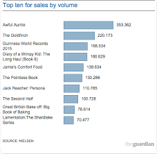 Official Uk Book Sales Chart Christmas Reads What Is Everyone Buying So Far Books
